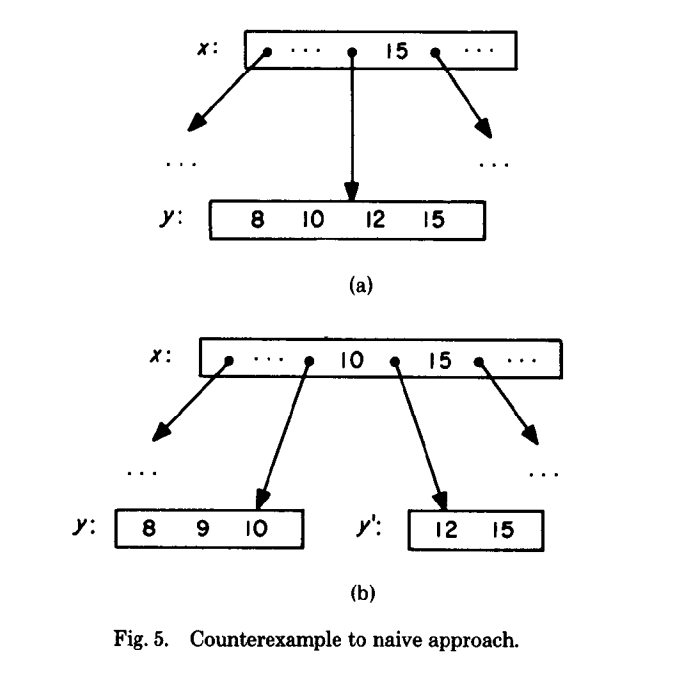 B-Tree concurrent modification